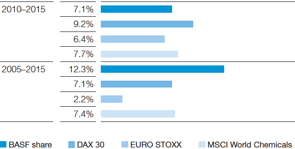 Share Performance Basf Online Report 2015