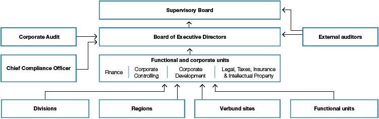 Risk Management Process - BASF Online Report 2018